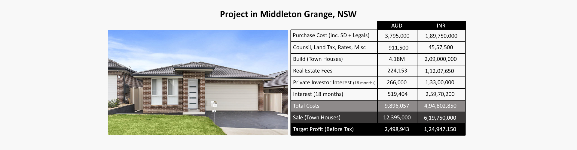 Project in Middleton