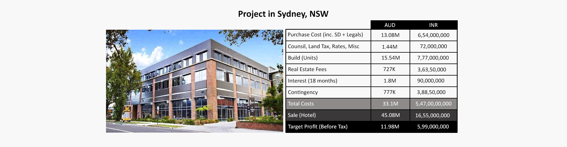 Project in Sydney